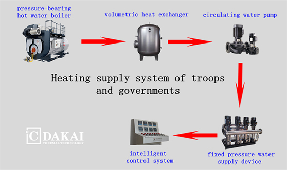 Troop Government Thermal Energy System