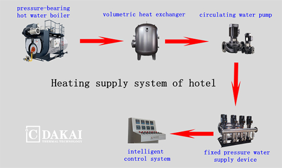 Hotel Thermal Energy System