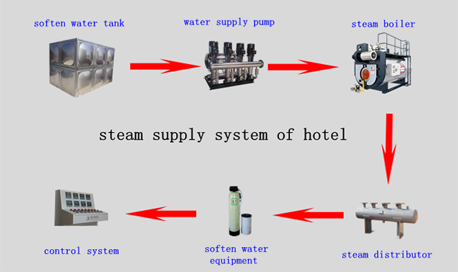 System schematic diagram: