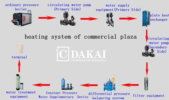 Thermal Energy  System of Commercial Plaza